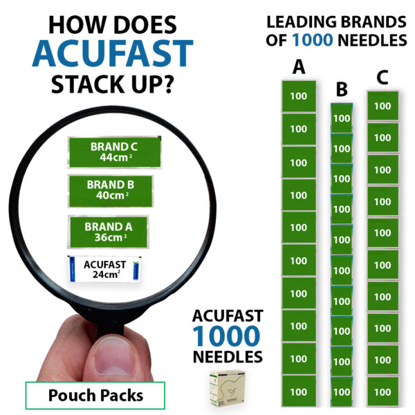 HOW DOES ACUFAST STACK UP